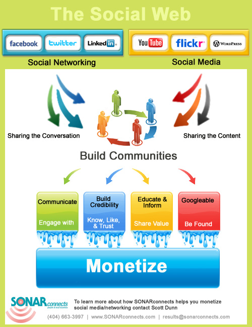How is your company using social media to connect and monetize?